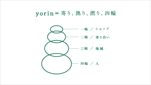 yorin=寄り、拠り、撚り、四輪 一輪/寄り合い 二輪/小商いA 三輪/小商いB 四輪/小商いC
